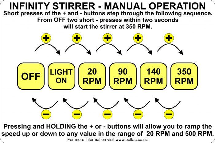 Infinity Basic Operation Chart 1